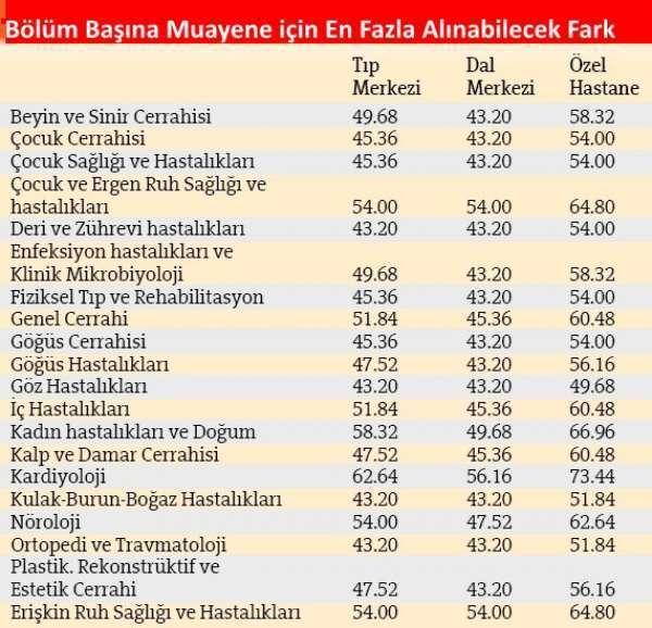 sgk-2016-muayene-ücretleri